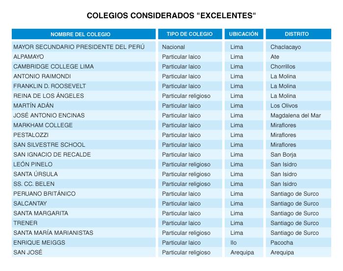 Pucp Ranking De Los Mejores Colegios Del Per Revista
